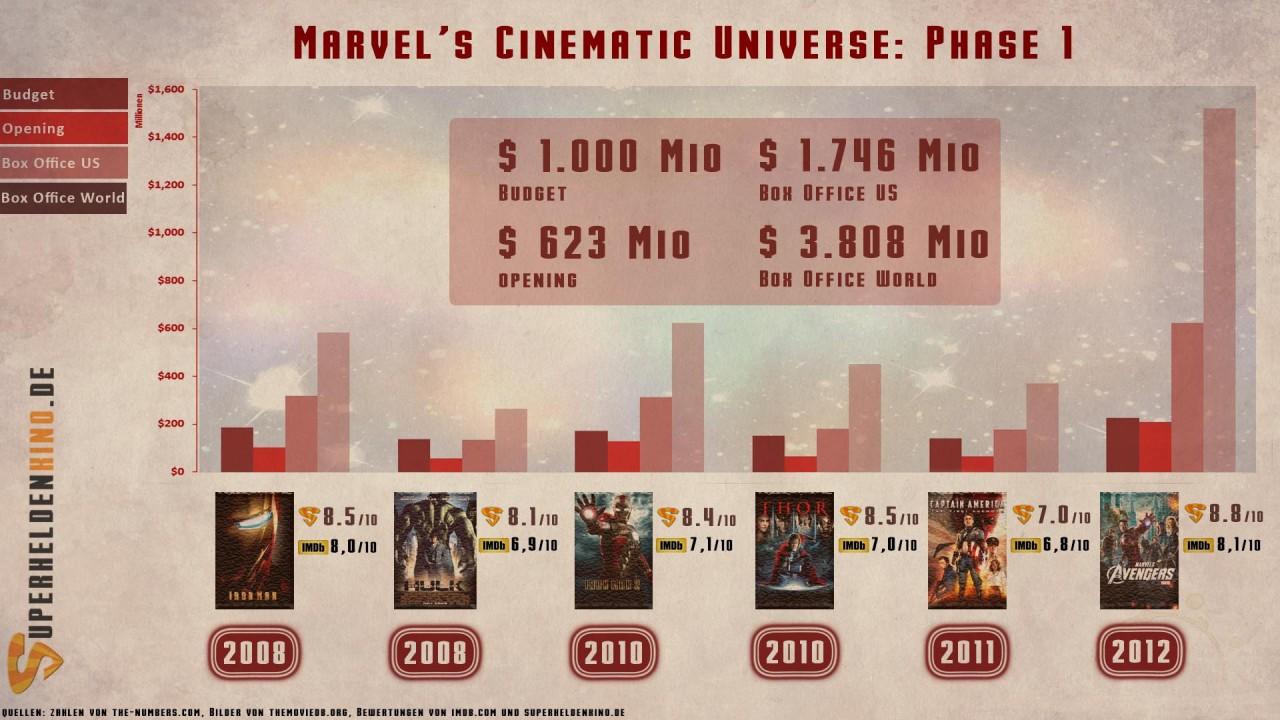 Marvel Filme Reihenfolge Handlung