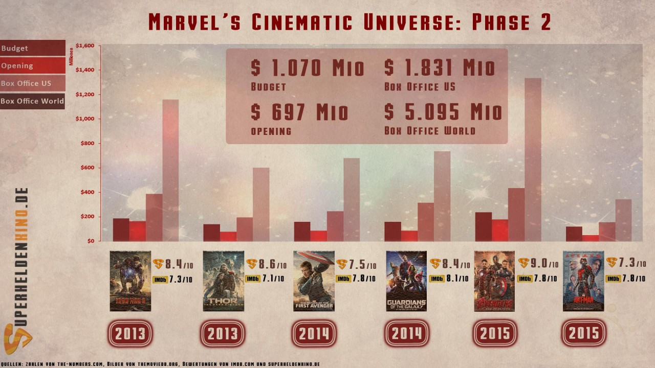 Marvel Filme Chronologische Reihenfolge