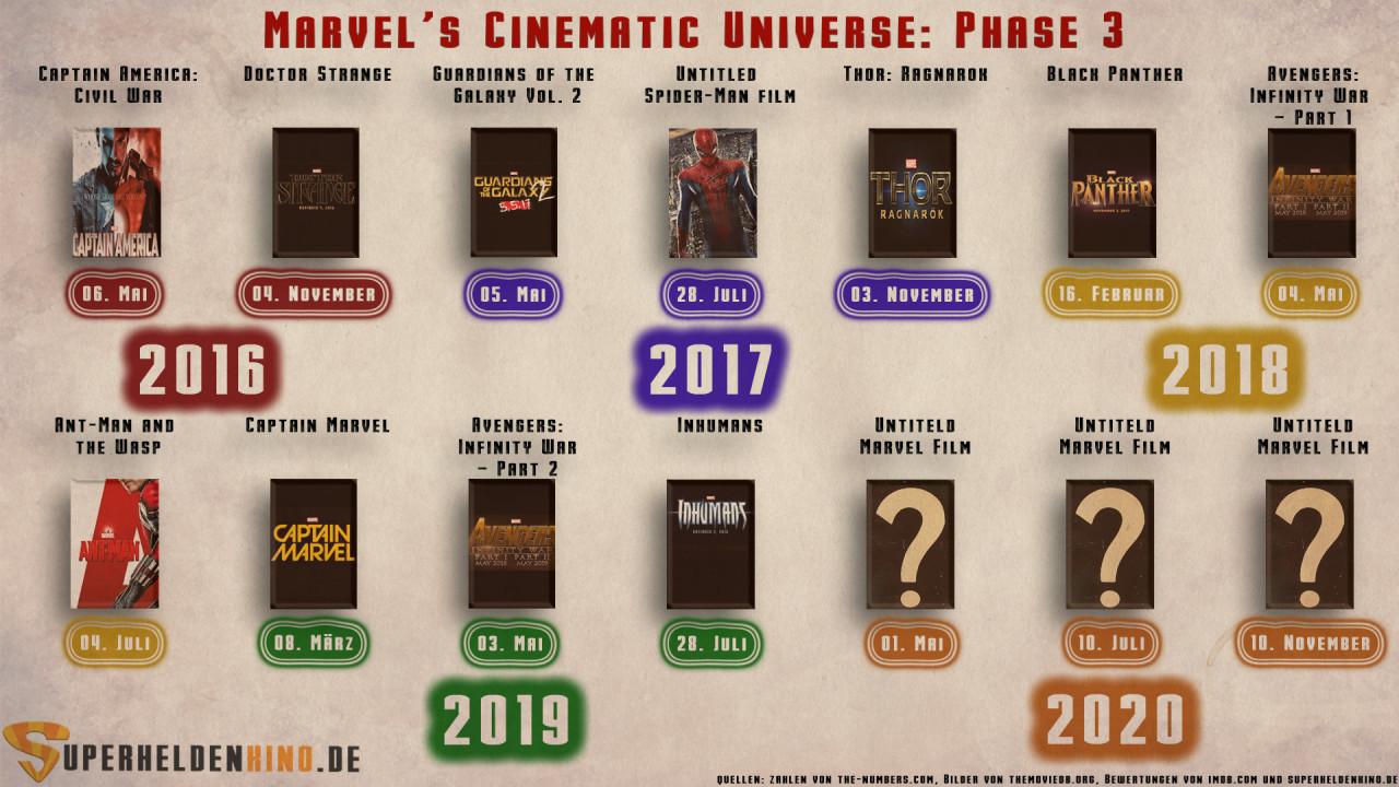 Marvel Reihenfolge Filme