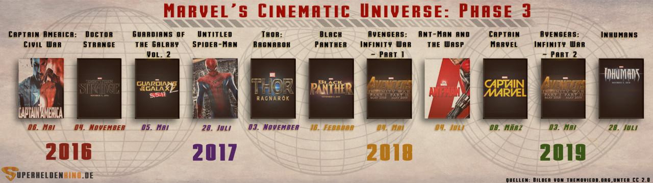 Marvel Filmologie