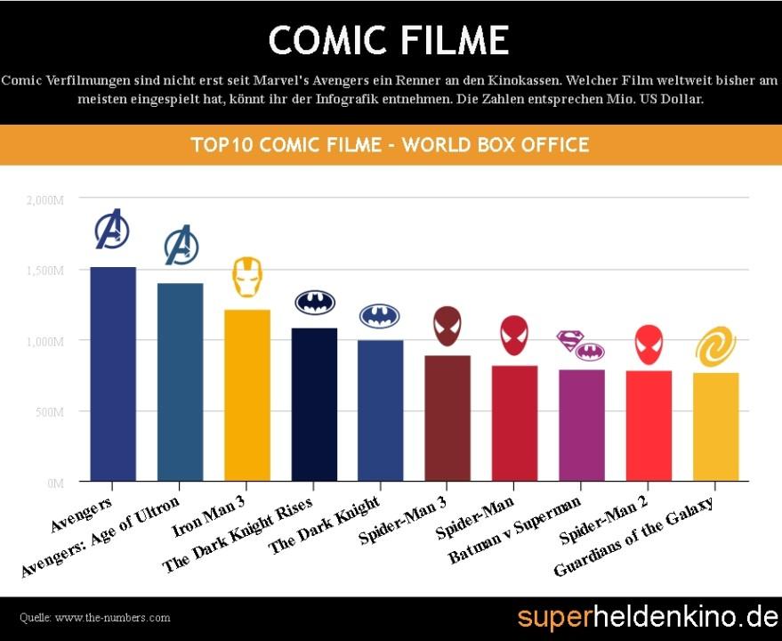 Die TOP10 der erfolgreichsten Comic und Superhelden Filme