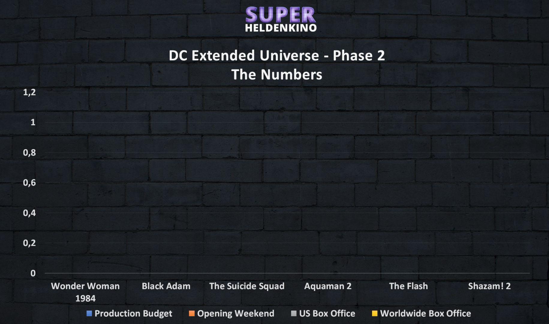 DC Extended Universe Phase 2 Info Grafik - Alle Marvel Filme der Phase 1 mit Einspielergebnissen