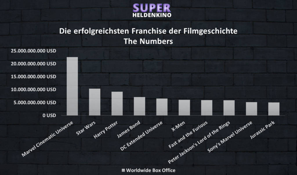 Die-erfoglreichsten-Filmreihen-TOP10-Franchise