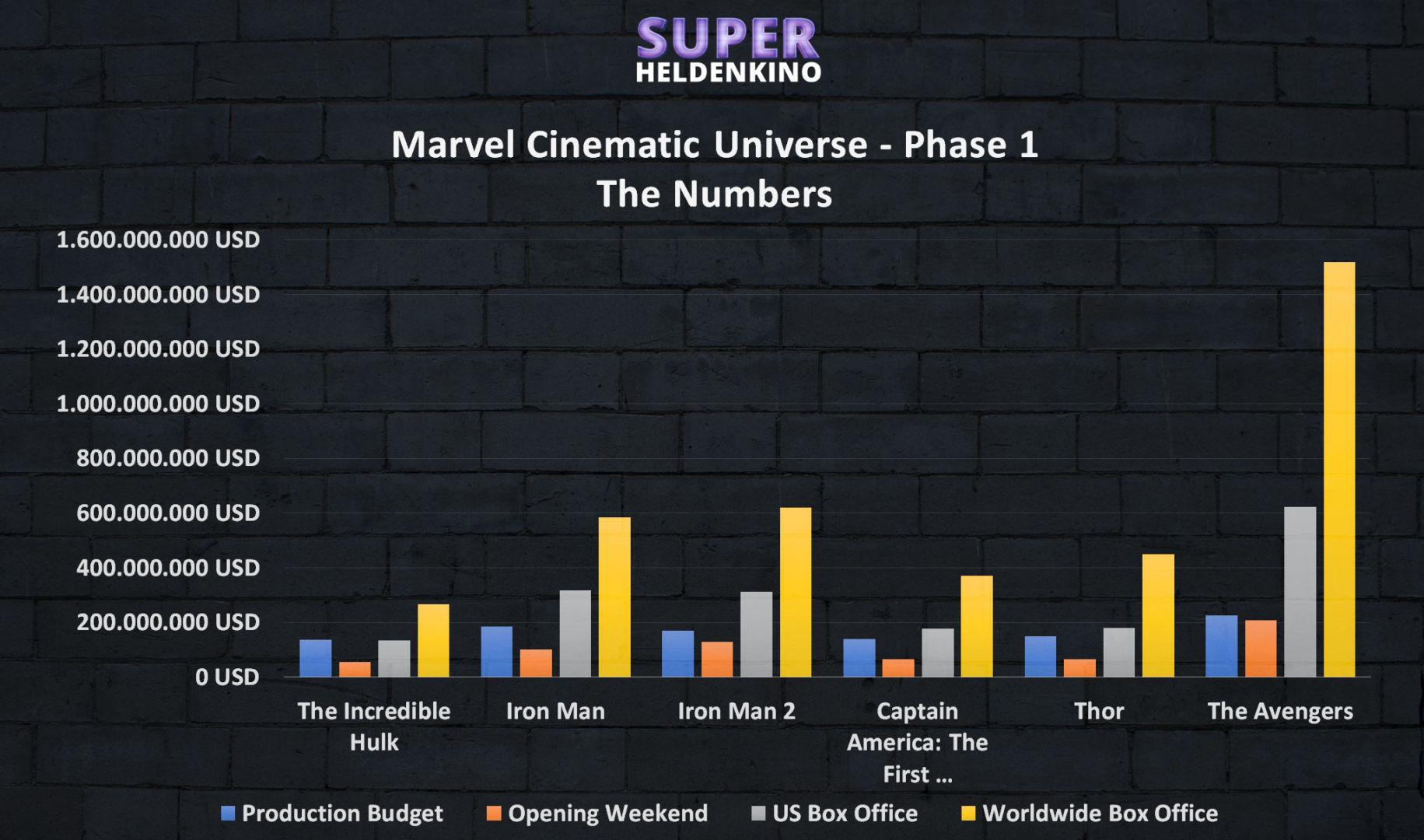 Marvel Cinematic Universe Phase 1 Info Grafik - Alle Marvel Filme der Phase 1 in der Reihenfolge