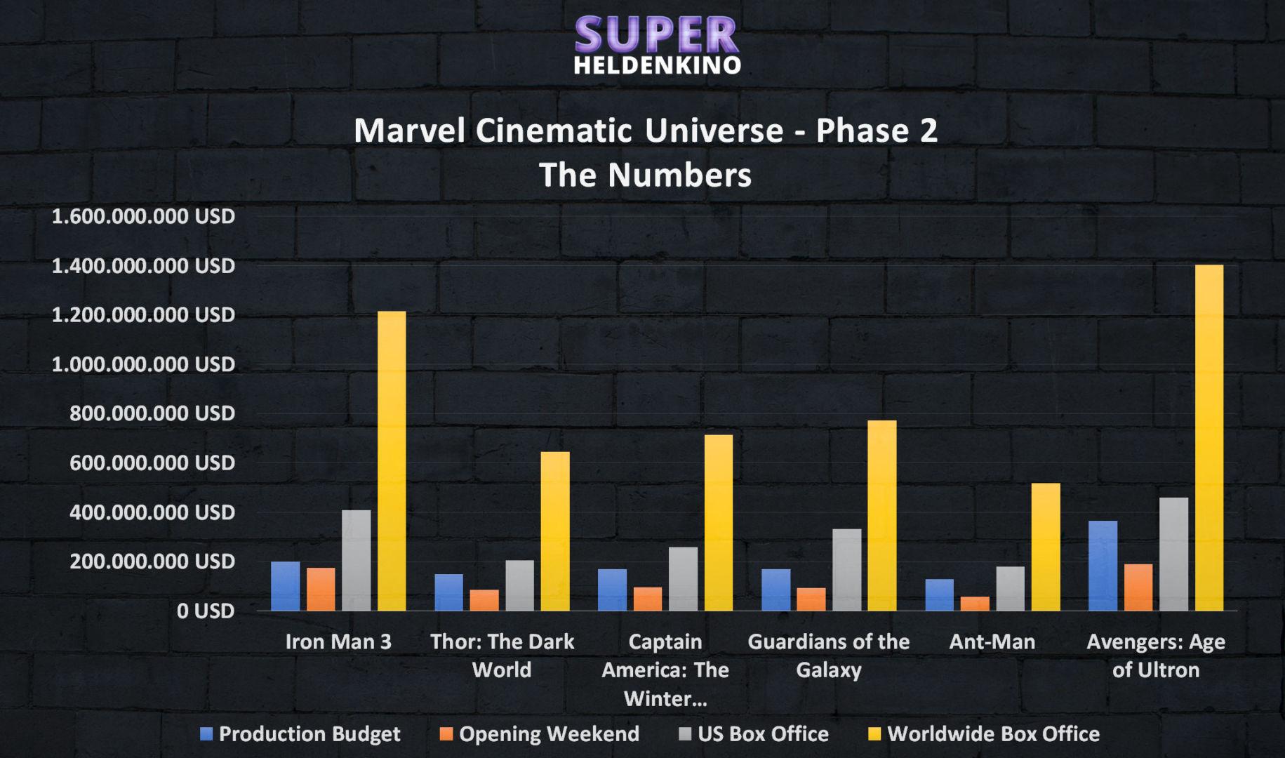 Marvel Cinematic Universe Phase 2 Info Grafik - Alle Marvel Filme der Phase 2 in der Reihenfolge