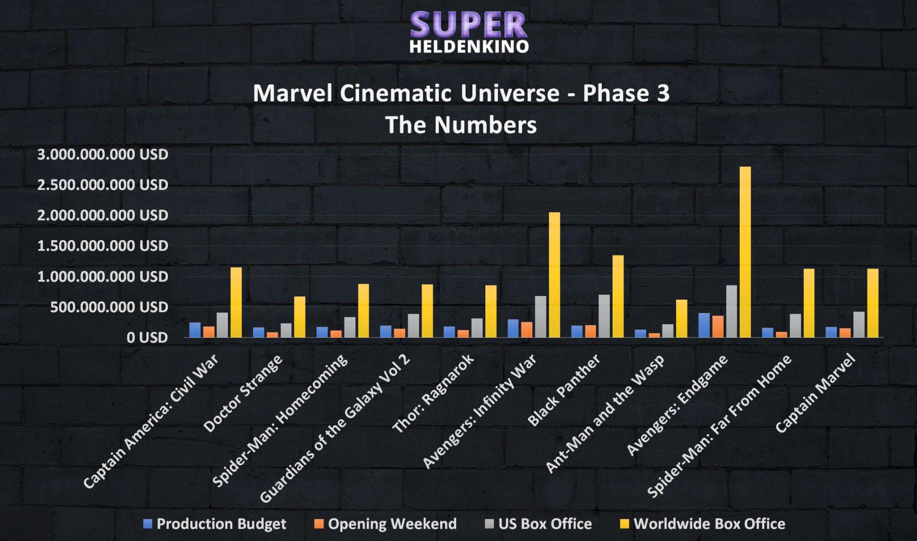 Marvel Cinematic Universe Phase 3 - Reihenfolge und Timeline aller Marvel Filme von 2016 bis 2019