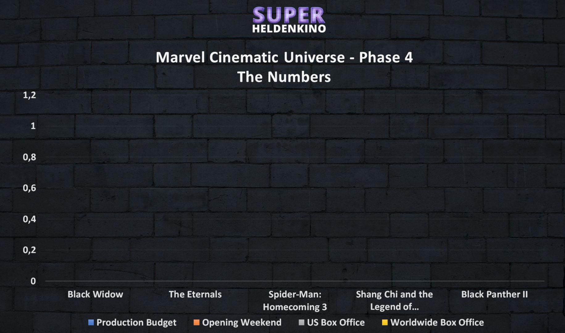 Marvel Cinematic Universe Phase 4 - Reihenfolge und Timeline aller Marvel Filme von 2020 bis 2022